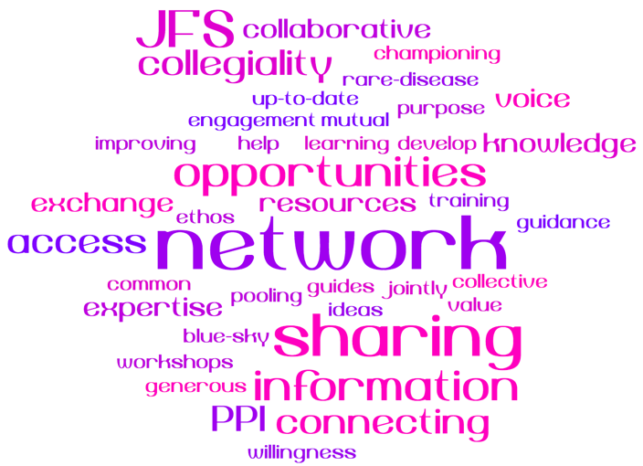 A word cloud depicting what our members say about us