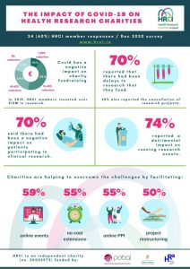 The impact of Covid on health Research charities_HRCI infographic